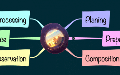 Mind Maps for Photographers